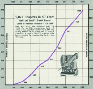 QS Chart